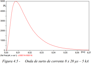 Figura 4.5 Onda de surto de de corrente 8 x 20 5kA