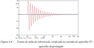 Figura 4.6 - Forma de onda da sobrepensão verificada na entrada do aparelho de TV - aparelho desprotegido