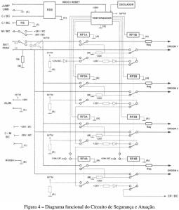 Figura 4 Diagrama funcional do Circuito de Segurança e Atuação