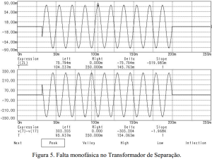 Figura 5 Falta monofasica no Transformador de Separacao