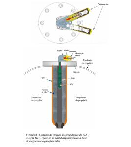 Figura 64 Conjunto de ignicao dos propulsores do VLS