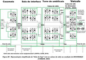 Figura 88 Adaptada conforme MANHA 2009 e PATEL 2005 com protecoes redundantes