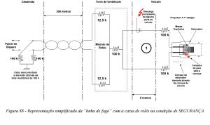 Figura 88 apresentada em COMAER 2004 adaptada com todos os resistores de segurança