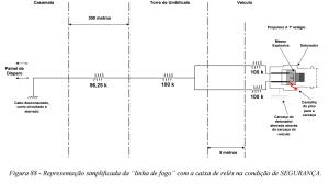Figura 88 apresentada em COMAER 2004 adaptada e simplificada com todos os resistores de seguranca que nao foram incorporados ao circuito de seguranca e atuacao