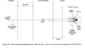 Figura 88 apresentada em COMAER 2004 com o resistor equivalente de 6,25 k no loop de terra