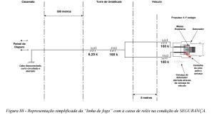 Figura 88 apresentada em COMAER 2004 para facilitar a analise do loop de terra