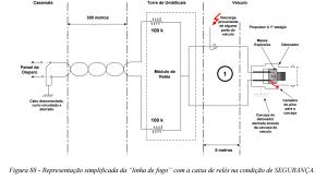 Figura 88 apresentada em COMAER 2004