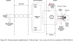 Figura 88 Representacao simplificada da linha de fogo com a caixa de reles na condicao de SEGURANCA
