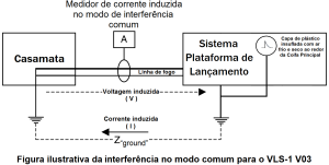 Figura ilustrativa da interferencia no modo comum para o VLS 1 V03 gerada por descarga eletrostatica oriunda da capa de plastico insuflada com ar frio e seco ao redor da Coifa Principal