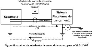 Figura ilustrativa da interferencia no modo comum para o VLS 1 V03 gerada por medição da impedancia complexa no dominio da frequencia com corrente alternada