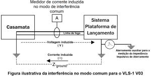 Figura ilustrativa da interferencia no modo comum para o VLS 1 V03 gerada por medição da impedancia impulsiva de aterramento