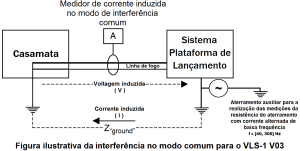 Figura ilustrativa da interferencia no modo comum para o VLS 1 V03 gerada por medicao da resistencia do aterramento com corrente alternada de baixa frequencia entre 40 e 300 Hz
