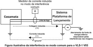 Figura ilustrativa da interferencia no modo comum para o VLS 1 V03 gerado por fonte de energia eletrica alternada de 60 Hz
