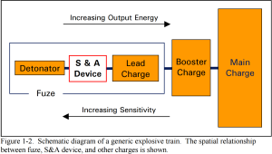 Figure 1-2 Schematic diagram of a generic explosive train. The spatial relationship between fuze S and A device and others charges is shown