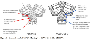 Figure 1 Comparison of Al Y PCA Heritage do SS V PCA MSL CRES V