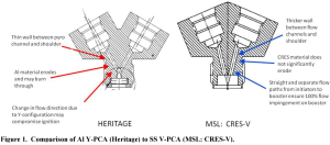 Figure 1 Comparison of Al Y-PCA Heritage to SS V-PCA MSL CRES-V