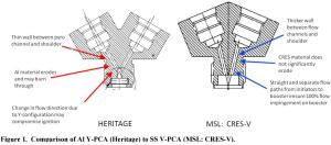 Figure 1 Comparison of Al Y-PCA Heritage to SS V-PCA MSL CRES-V