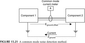 FIGURE 15 21 A common mode noise detection method