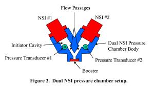 Figure 2 Dual NSI pressure chamber setup