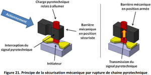 Figure 21 TATON 2013 Principe de la securisation mecanique par rupture de chaine pyrotechnique