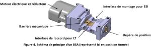 Figure 4 Schema de principe dun BSA represente ici en position Armee