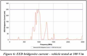 Figure 6 EED bridgewire current vehicle tested at 100 V m-1