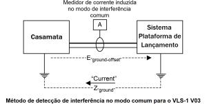 Metodo de deteccao de interferencia no modo comum para o VLS 1 V03