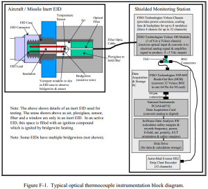 Missile inert EID showed in Figure F 1 Typical optical thermocouple instrumentation block diagram