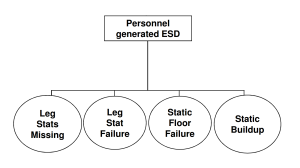Personnel generated ESD