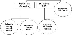 Possiveis causas da realização das medicoes da resistencia ou impedancia do aterramento