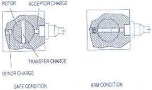 Principio de funcionamento do Dispositivo Mecanico de Seguranca utilizado no VLS-1 V01