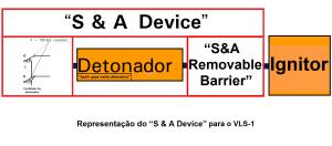 S&A Device para o VLS 1