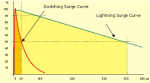 Switching surge curve