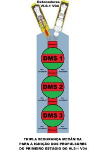 Tripla Seguranca Mecanica para a Ignicao do Propulsor