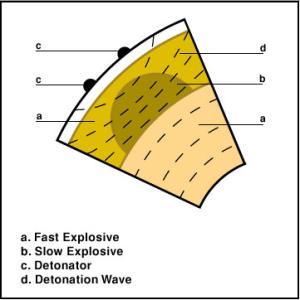 Two detonators on each len